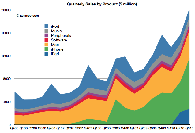 asymco | 60 percent of Apple's sales are from products that did not exist three years ago
