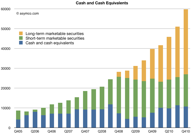 Having added $20 billion last year, Apple's cash growth suggests total could top $100 billion next year | asymco