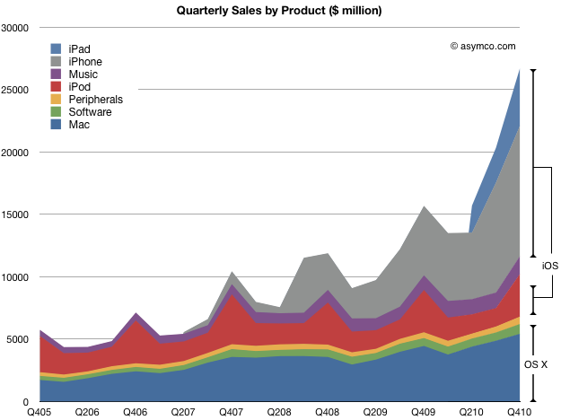 65% of Apple's sales came from iOS powered devices | asymco