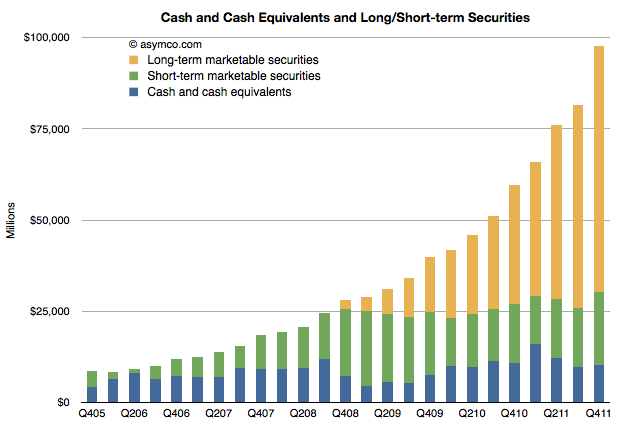 Apple added $38 billion in cash last year | asymco