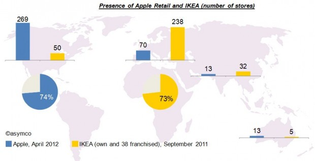 What retail is hired to do: Apple vs. IKEA | asymco