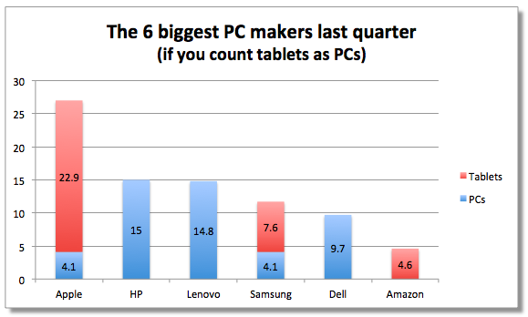 Chart of the day: Apple as the world's No. 1 PC maker - Apple 2.0 -Fortune Tech