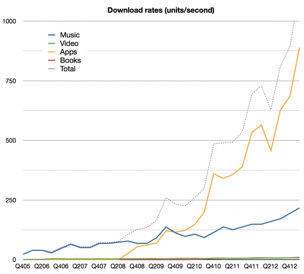 Asymco iTunes download rate