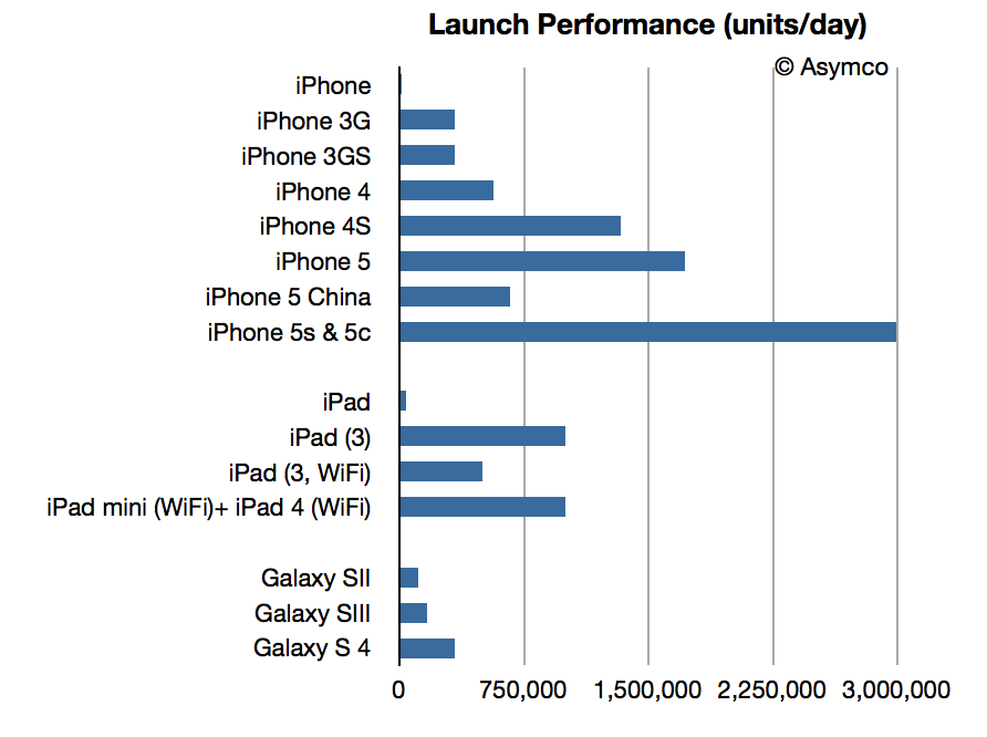 iPhone 5C 5S launch performance