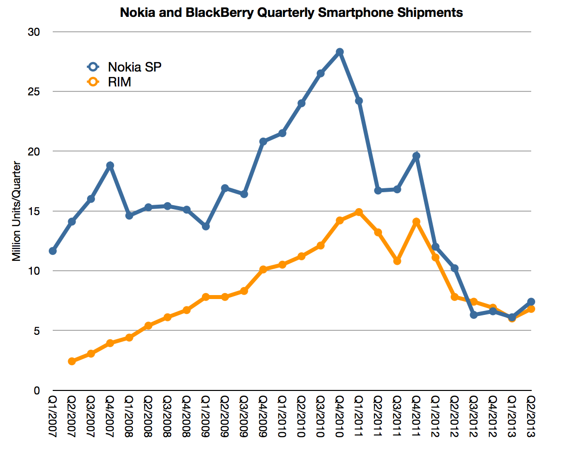 Nokia and Blackberry shipments