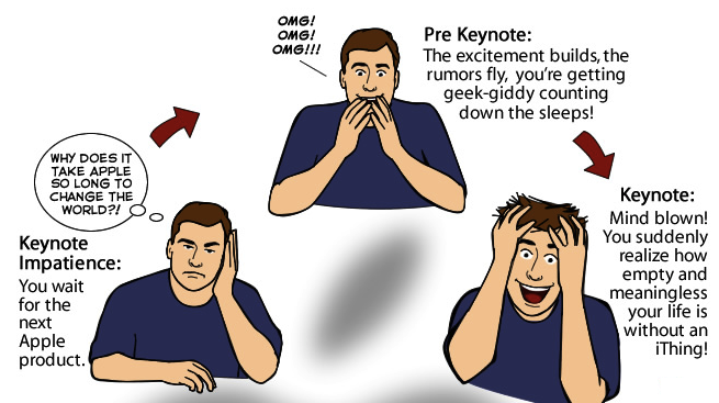 The Joy of Tech comic... The Apple product cycle!