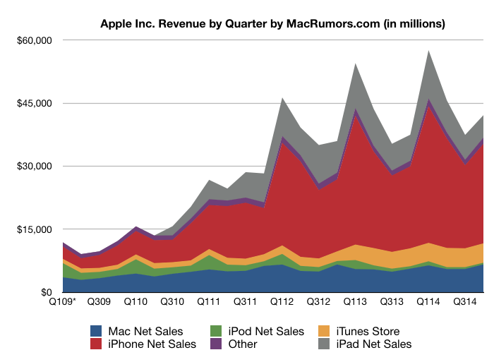Apple revenue
