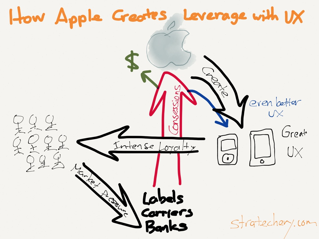Apple Pay leverage