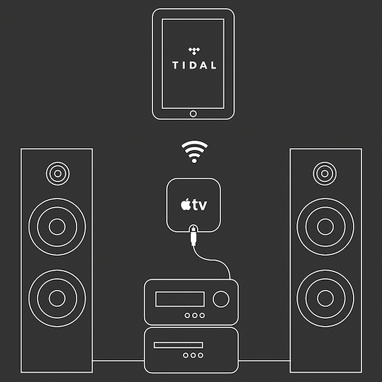 Tidal Apple TV