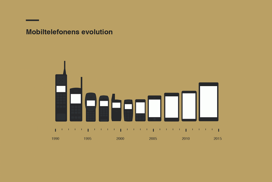 Mobiltelefonens evolution