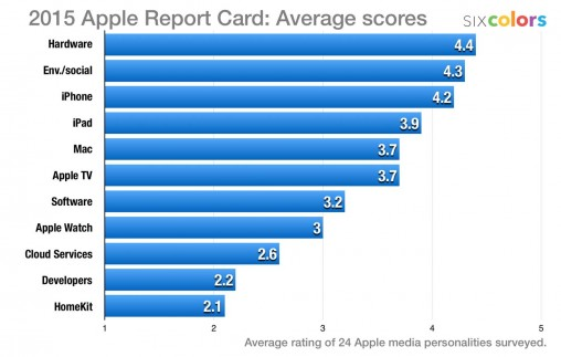 Apple report card 2015