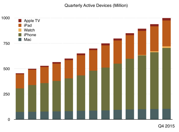Apple active devices