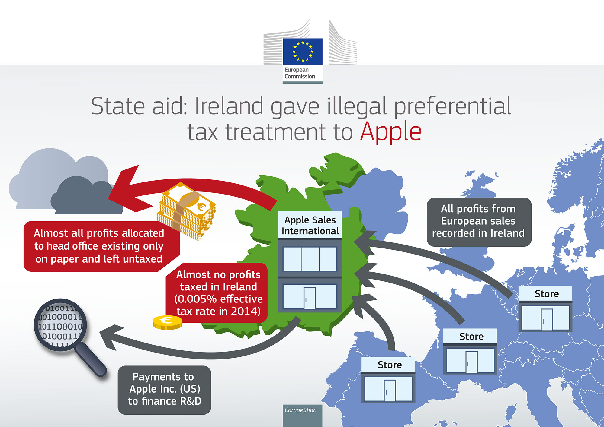 State Aid Ireland Apple