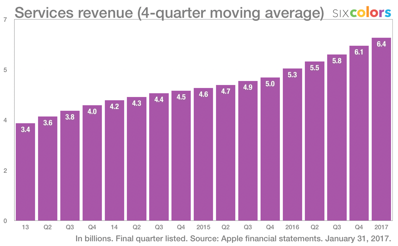 Apple's record quarter by the numbers