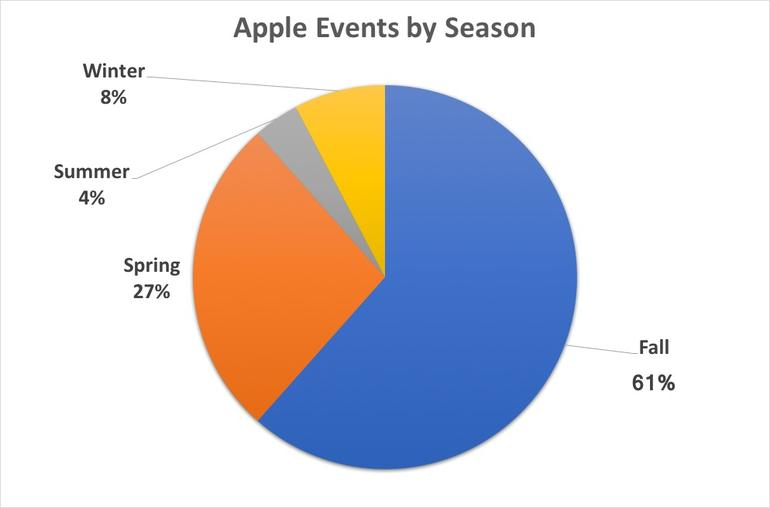 Apple events by season