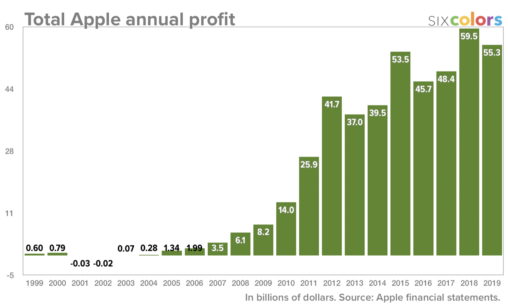 Apple annual profits